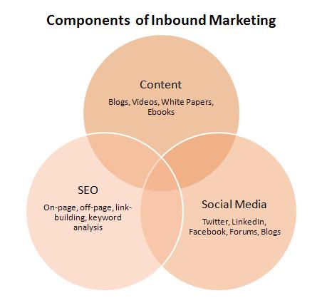 inbound_marketing_ven