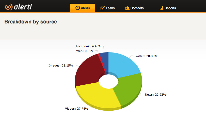 Which social networking sites see the most iPhone 5 discussions