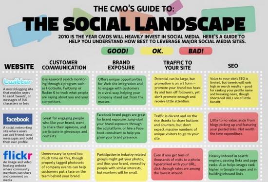 Infographic Linkbait: CMO.com